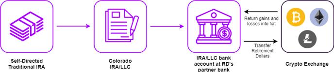 Crypto Exchange Basic IRA Flow-1