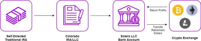 Crypto Exchange Basic IRA Flow