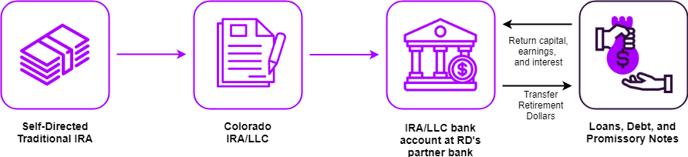 Loans Basic IRA Flow (1)