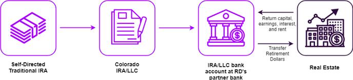 Real Estate Basic IRA Flow (1)