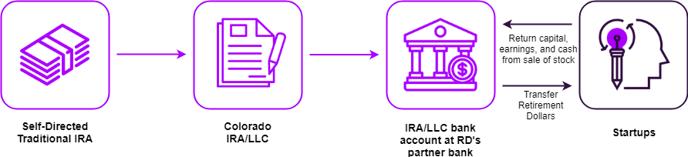 Startups Basic IRA Flow (2)